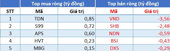 Phiên 16/7: Khối ngoại tiếp tục mua ròng, tập trung gom NVL, VIC - Ảnh 2.