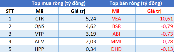Phiên 16/7: Khối ngoại tiếp tục mua ròng, tập trung gom NVL, VIC - Ảnh 3.