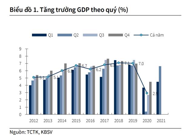 KBSV hạ dự báo tăng trưởng GDP năm nay xuống còn 5,8% - Ảnh 1.