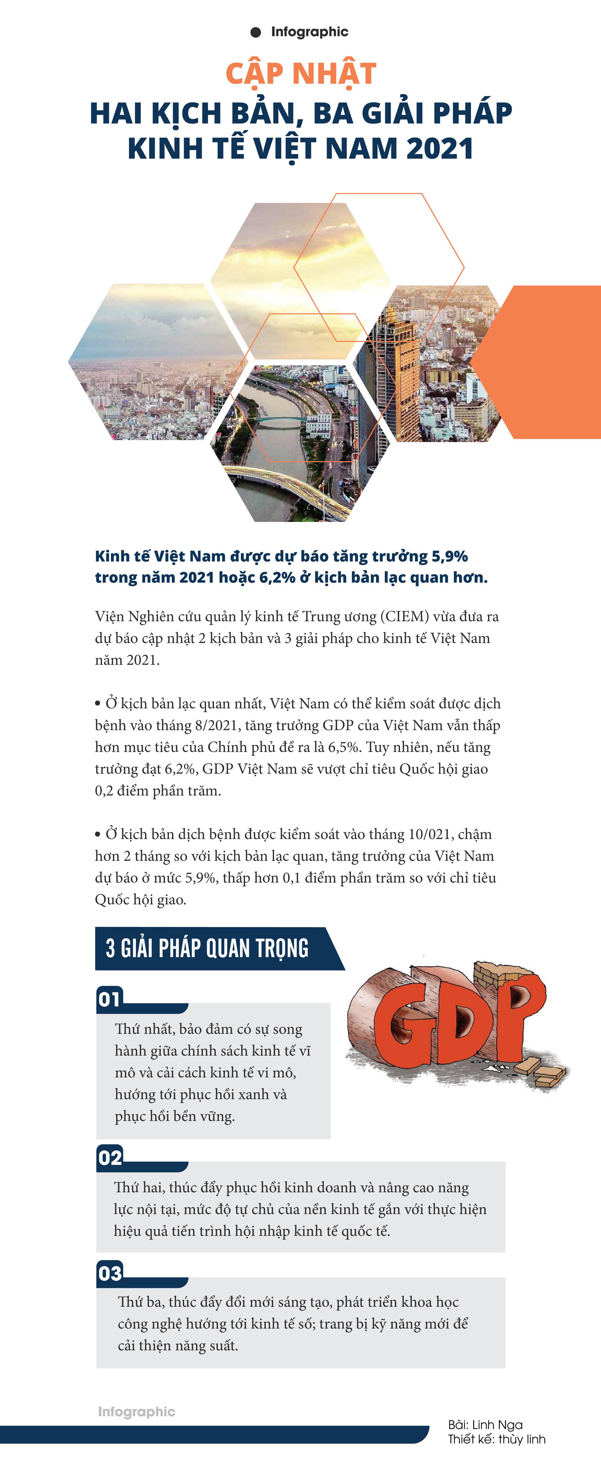 [Infographic] Cập nhật hai kịch bản, ba giải pháp kinh tế Việt Nam 2021 - Ảnh 1.