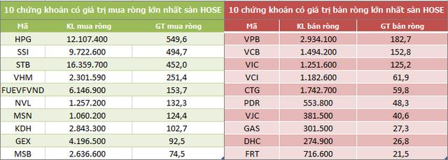 Khối ngoại mua ròng 3 tuần liên tiếp trên HoSE, đạt tổng cộng 8.245 tỷ đồng - Ảnh 2.