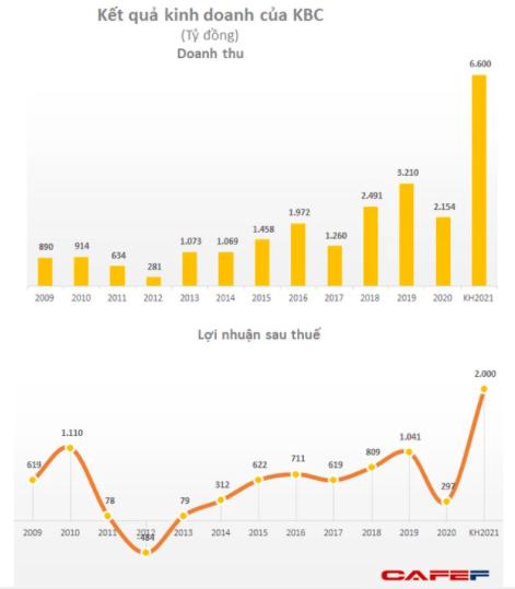 Kinh Bắc City (KBC) thông qua phương án chào bán riêng lẻ 100 triệu cổ phiếu giá không thấp hơn 28.000 đồng/cp - Ảnh 3.
