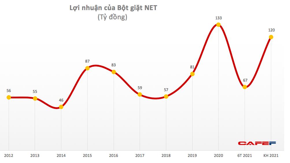 Bột giặt NET: Quý 2 lãi 35 tỷ đồng giảm 16% so với cùng kỳ - Ảnh 1.