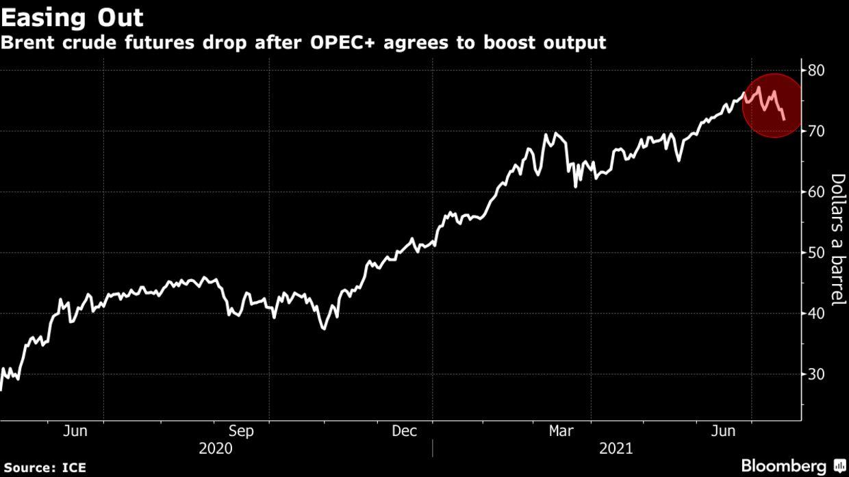 Giá dầu lao dốc gần 6%, thấp nhất trong 6 tuần qua - Ảnh 1.