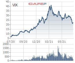 Chứng khoán VIX thông qua triển khai phương án phát hành cổ phiếu trả cổ tức và chào bán cho cổ đông hiện hữu tổng tỷ lệ 115% - Ảnh 1.