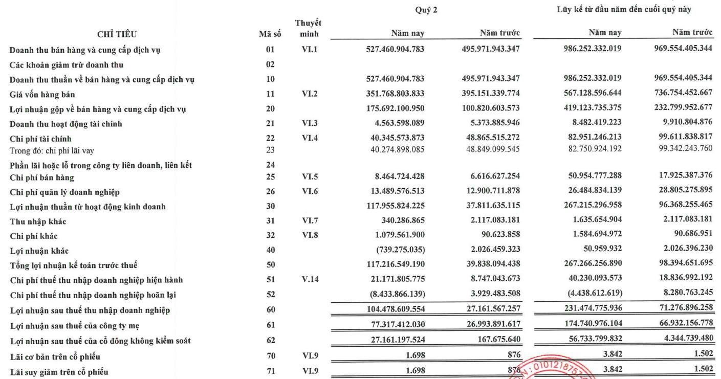 Đạt Phương (DPG): Quý 2 lãi 104 tỷ đồng, cao gấp 4 lần cùng kỳ 2020 - Ảnh 1.