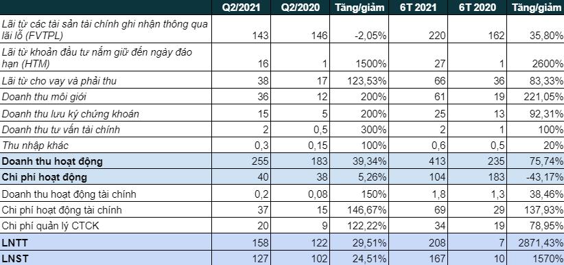 Vietinbank Securities (CTS) lãi ròng 6 tháng đạt 167 tỷ đồng, gấp gần 17 lần cùng kỳ, hoàn thành vượt kế hoạch năm - Ảnh 1.