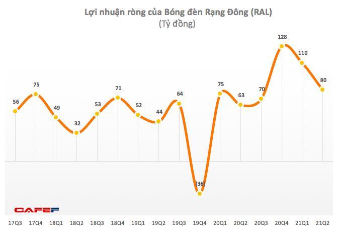 Rạng Đông (RAL): Quý 2 lãi 80 tỷ đồng, tăng 27% so với cùng kỳ 2020 - Ảnh 1.