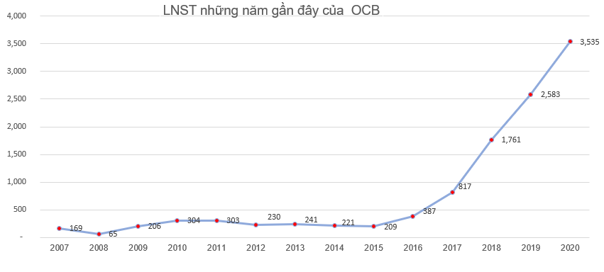 OCB chốt danh sách cổ đông phát hành 274 triệu cổ phiếu trả cổ tức tỷ lệ 25% - Ảnh 1.
