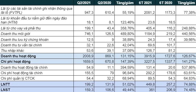 Chứng khoán VPS báo lãi ròng quý 2 gần 160 tỷ đồng, tăng trưởng 50% so với cùng kỳ năm trước - Ảnh 1.