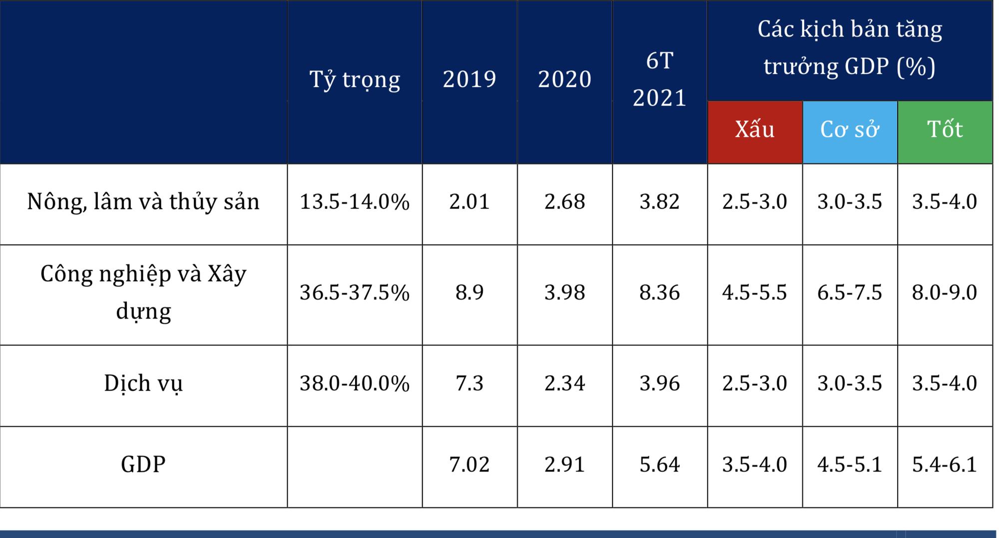 VEPR hạ đến 1,5 điểm phần trăm mức dự báo tăng trưởng kinh tế Việt Nam năm nay - Ảnh 1.