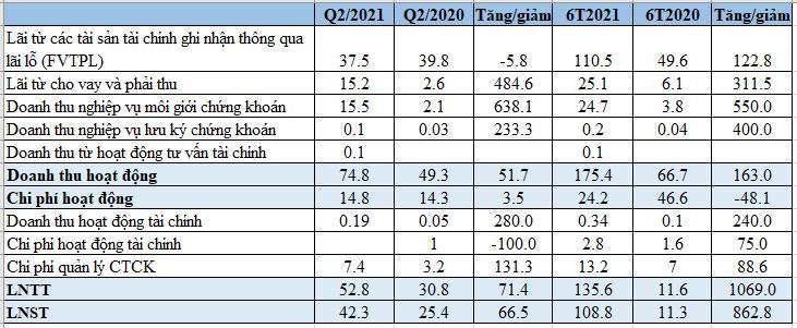 Chứng khoán Thành Công (TCSC): Lãi trước thuế 6 tháng tăng gấp 12 lần lên, gần 136 tỷ đồng, hoàn thành vượt kế hoạch năm - Ảnh 1.