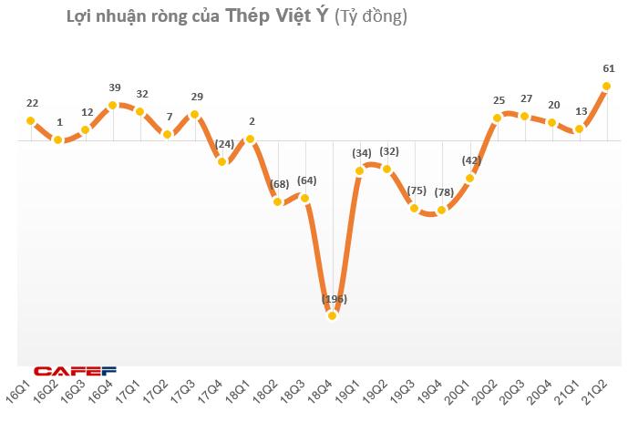 Thép Việt Ý (VIS) lãi gần 61 tỷ đồng quý 2, tăng 141% so với cùng kỳ 2020 - Ảnh 1.