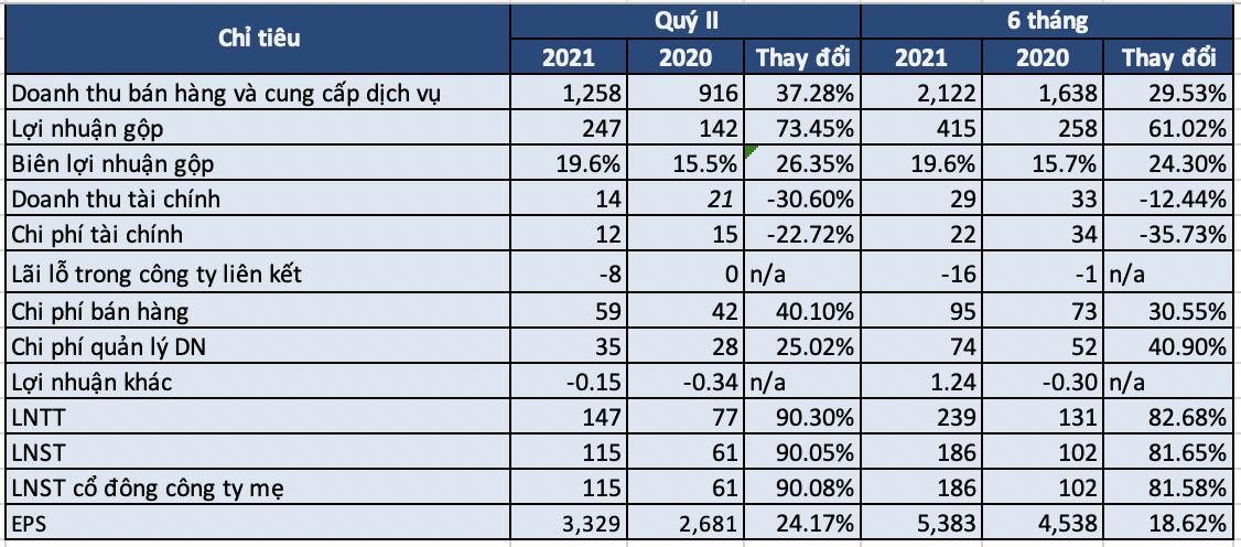 Gilimex: Hầu như không bị ảnh hưởng bởi đại dịch, 6 tháng 2021 lãi ròng 186 tỷ đồng, tăng 81% cùng kỳ năm trước - Ảnh 1.