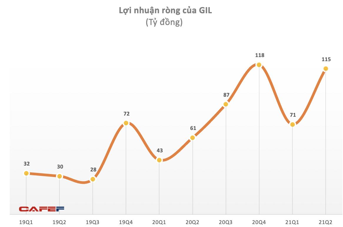 Gilimex: Hầu như không bị ảnh hưởng bởi đại dịch, 6 tháng 2021 lãi ròng 186 tỷ đồng, tăng 81% cùng kỳ năm trước - Ảnh 2.