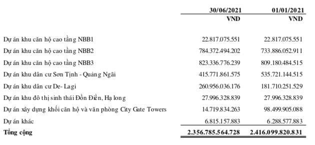 Năm Bảy Bảy (NBB): Quý 2 lãi 177 tỷ đồng tăng 88% so với cùng kỳ - Ảnh 2.