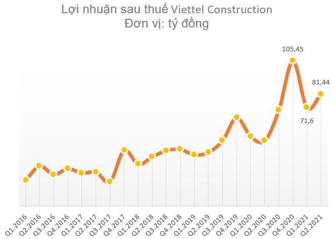 Biên lợi nhuận Towerco tăng mạnh, Viettel Construction (CTR) báo lãi quý 2 tăng trưởng 71% so với cùng kỳ năm 2020 - Ảnh 1.