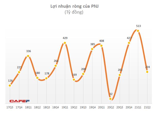 Lợi nhuận Q2 của PNJ gấp 7 lần cùng kỳ, doanh thu bán online nửa đầu năm tăng hơn 4 lần - Ảnh 1.