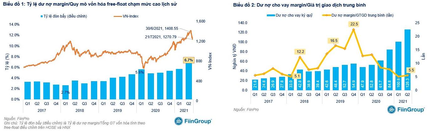 Tỷ lệ sử dụng đòn bẩy của thị trường chứng khoán Việt Nam lập đỉnh lịch sử, rủi ro nếu xuất hiện nhịp điều chỉnh - Ảnh 1.