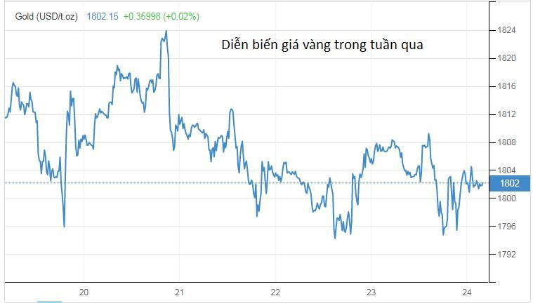 Giá vàng giảm tuần đầu tiên trong 5 tuần, quặng sắt mất mát nhiều nhất 17 tháng - Ảnh 1.