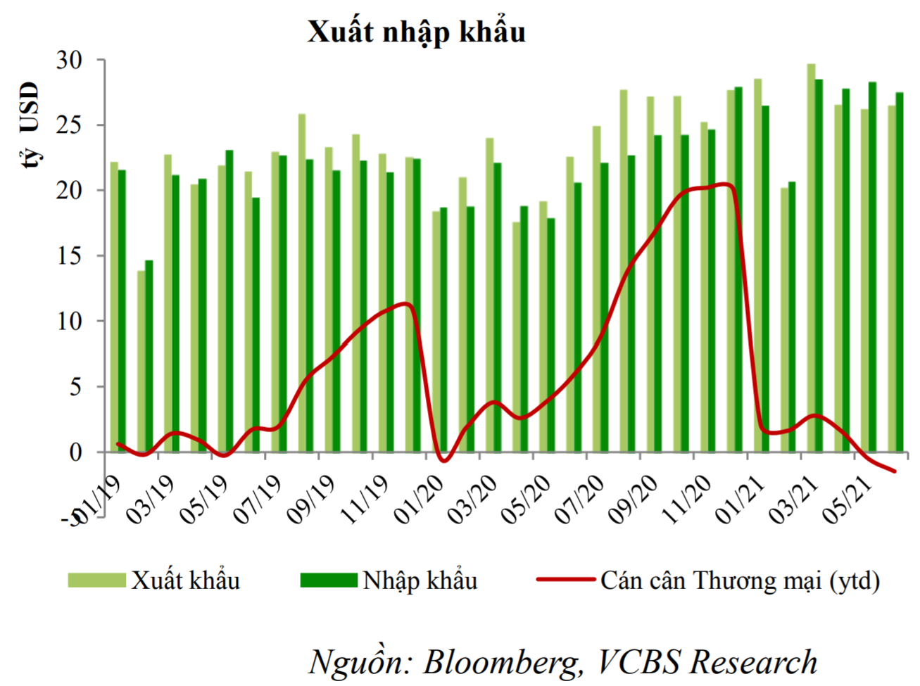 VCBS: Còn quá sớm để lo ngại về khả năng xảy ra một siêu chu kỳ hàng hóa gây áp lực lên lạm phát? - Ảnh 1.
