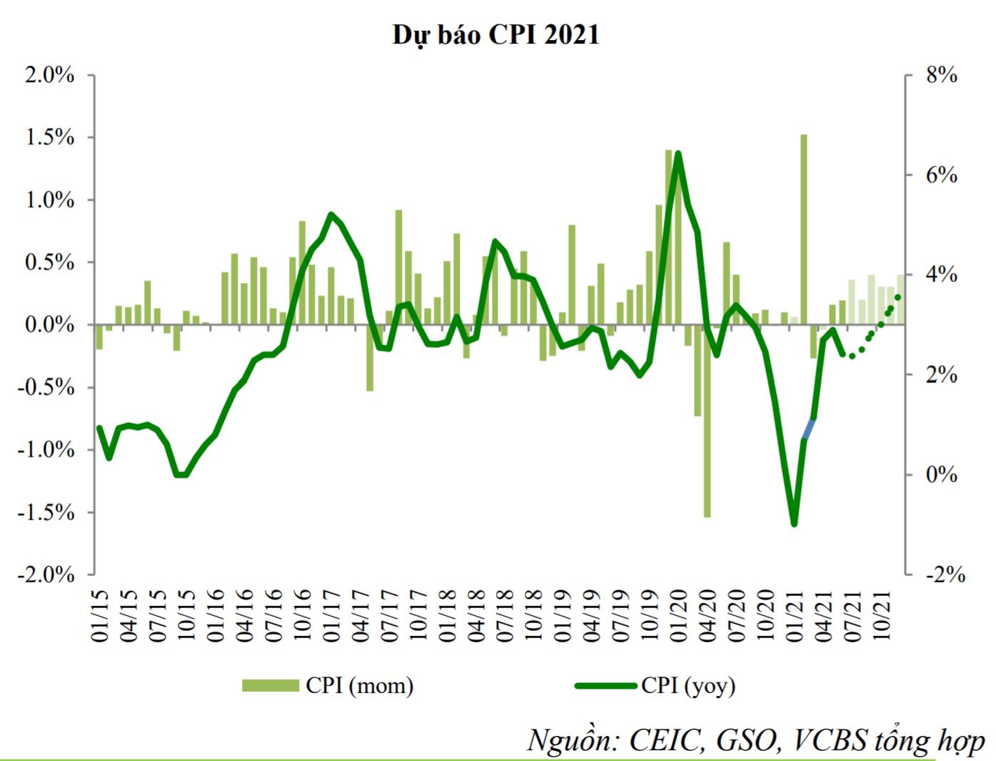 VCBS: Còn quá sớm để lo ngại về khả năng xảy ra một siêu chu kỳ hàng hóa gây áp lực lên lạm phát? - Ảnh 2.