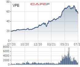 Một cá nhân bị phạt gần 1 tỷ đồng vì giao dịch hàng triệu cổ phiếu VPB nhưng không công bố - Ảnh 1.