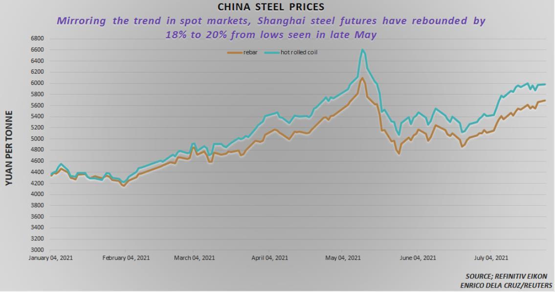 Giá quặng sắt đảo chiều tăng sau 5 phiên giảm liên tiếp - Ảnh 1.