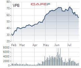 VPBank chuẩn bị phát hành cổ phiếu tỷ lệ 80% để tăng vốn, trong đó 62,17% là cổ tức - Ảnh 1.
