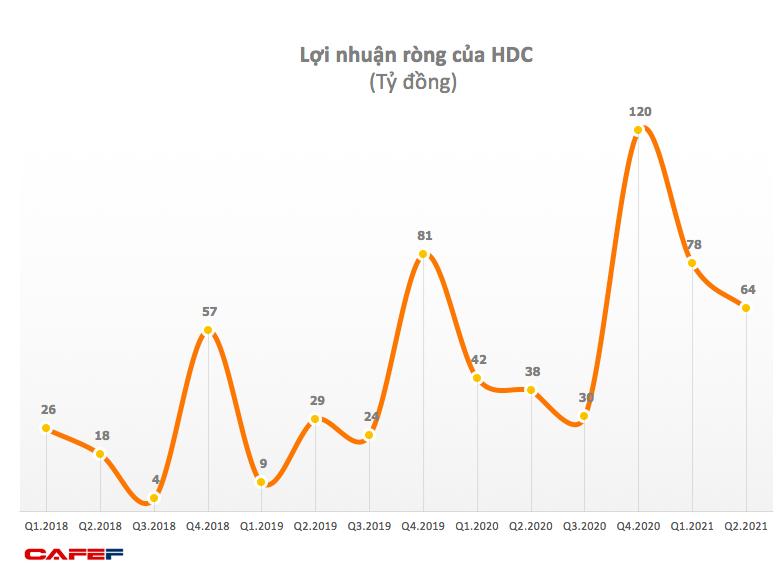 Hodeco (HDC): Quý 2 lãi 65 tỷ đồng tăng 79% so với cùng kỳ 2020 - Ảnh 1.
