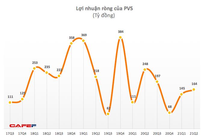 Dịch vụ Kỹ thuật Dầu khí Việt Nam (PVS): Quý 2 lãi 183 tỷ đồng giảm 37% so với cùng kỳ 2020 - Ảnh 1.