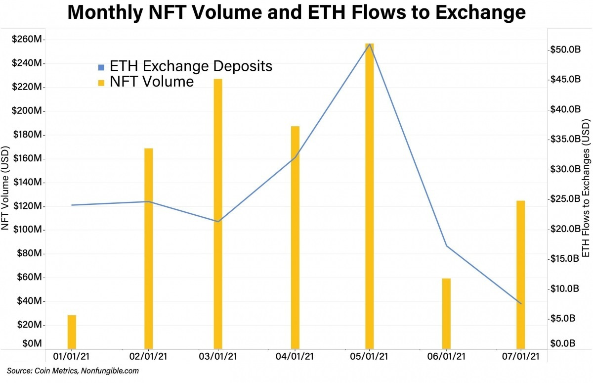 Khối lượng giao dịch NFT có dấu hiệu tăng trở lại trong tháng 7.