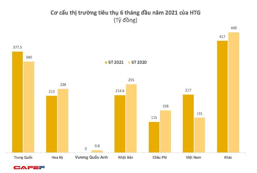 Dệt may Hòa Thọ (HTG): Quý 2 lãi 26 tỷ đồng, gấp 9 lần cùng kỳ 2020 - Ảnh 1.