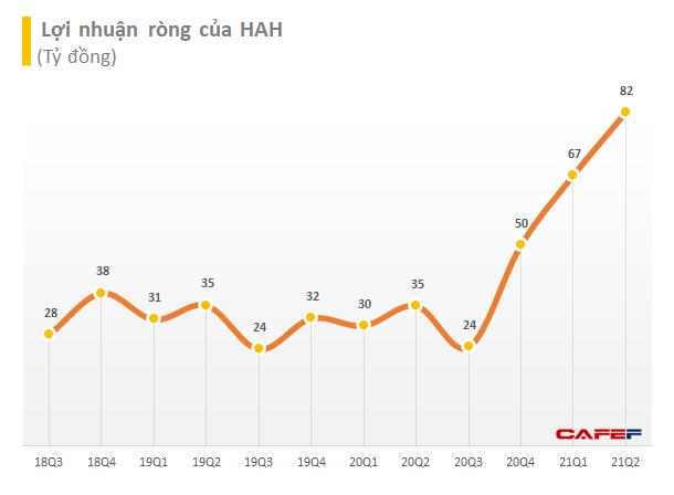Hải An (HAH): 6 tháng đạt 183 tỷ LNST, tăng gấp 2,6 lần và vượt 16% chỉ tiêu cả năm 2021 - Ảnh 2.