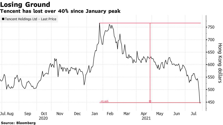 Vốn hoá bốc hơi gần 200 tỷ USD chỉ trong 1 tháng, Tencent trở thành khoản đầu tư tệ hại nhất thế giới  - Ảnh 2.