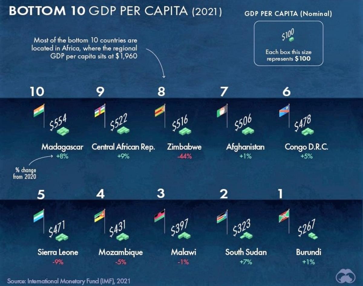Bức tranh thu nhập bình quân theo đầu người thế giới năm 2021 - Ảnh 3.