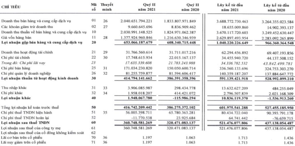 Đường Quảng Ngãi (QNS): 6 tháng thực hiện 57% chỉ tiêu LNST với 521,5 tỷ đồng - Ảnh 1.
