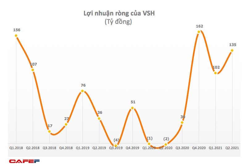 Thủy điện Vĩnh Sơn - Sông Hinh (VSH): 6 tháng lãi 237 tỷ đồng, vượt 106% mục tiêu cả năm 2021 - Ảnh 1.