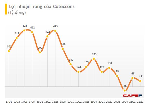 Coteccons (CTD): Lãi ngày càng eo hẹp sau gần 1 năm về tay Kusto, nửa đầu năm 2021 giảm 65% LNST xuống còn 99 tỷ đồng - Ảnh 2.