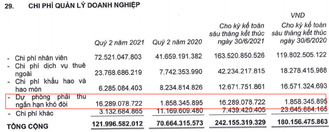Coteccons (CTD): Lãi ngày càng eo hẹp sau gần 1 năm về tay Kusto, nửa đầu năm 2021 giảm 65% LNST xuống còn 99 tỷ đồng - Ảnh 1.
