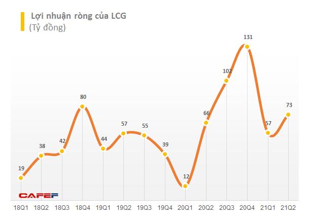 Giá vốn giảm, Licogi 16 (LCG) báo lãi quý 2 tăng gần 11% so với cùng kỳ năm 2020 - Ảnh 1.