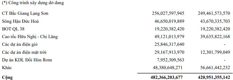 Giá vốn giảm, Licogi 16 (LCG) báo lãi quý 2 tăng gần 11% so với cùng kỳ năm 2020 - Ảnh 2.