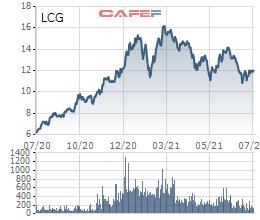 Giá vốn giảm, Licogi 16 (LCG) báo lãi quý 2 tăng gần 11% so với cùng kỳ năm 2020 - Ảnh 3.