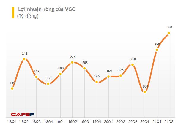 Mảng BĐS Khu công nghiệp tạo điểm sáng, Viglacera (VGC) báo lãi ròng quý 2 gần 350 tỷ đồng, gấp đôi so với cùng kỳ - Ảnh 2.