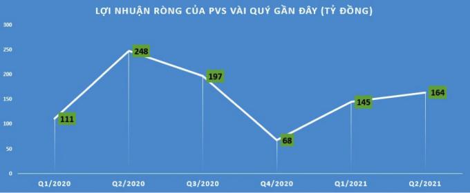 Tổng Công ty Dịch vụ Kỹ thuật Dầu khí (PVS) lãi quý 2/2021 giảm mạnh, vì sao?