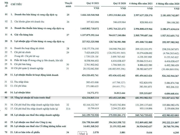 Đầu tư Sài Gòn VRG (SIP) lãi trước thuế 682 tỷ đồng trong 6 tháng, tăng trưởng 28% và vượt 5% kế hoạch năm