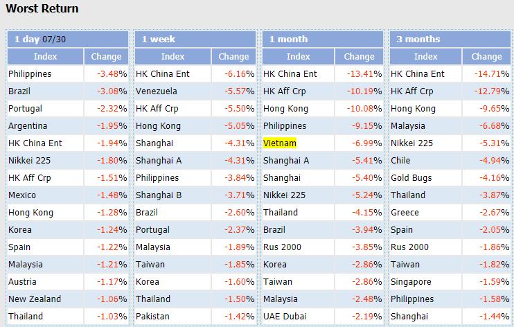 """VN-Index trở thành một trong những chỉ số chứng khoán """"tệ"""" nhất Thế giới trong tháng 7"""