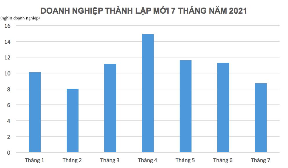 Hơn 29% doanh nghiệp rút lui khỏi thị trường trong 7 tháng đầu năm là tại Thành phố Hồ Chí Minh