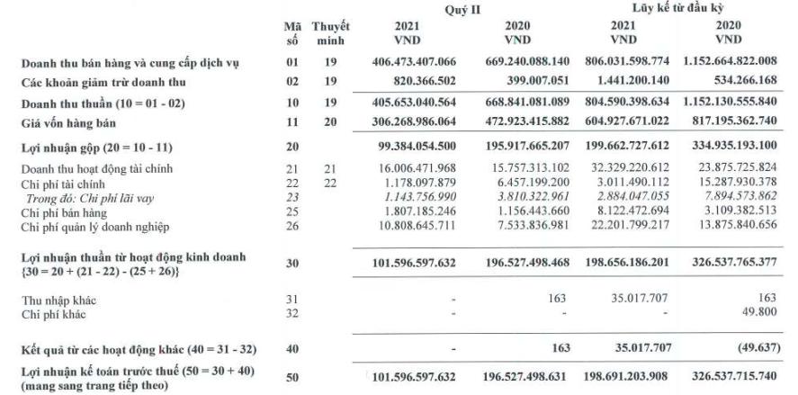 Vinacafe Biên Hòa (VCF) báo lãi 157 tỷ đồng trong 6 tháng, giảm 40% so với cùng kỳ