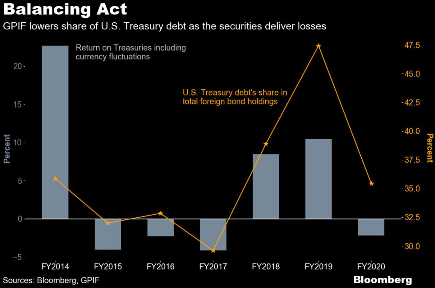 Quỹ hưu trí lớn nhất thế giới giảm tỷ lệ nắm giữ trái phiếu chính phủ Mỹ với tốc độ kỷ lục  - Ảnh 1.